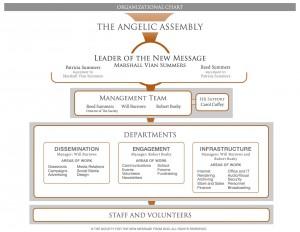 Organizational Chart of The Society